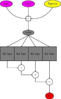 Генерирование вектора инициализации