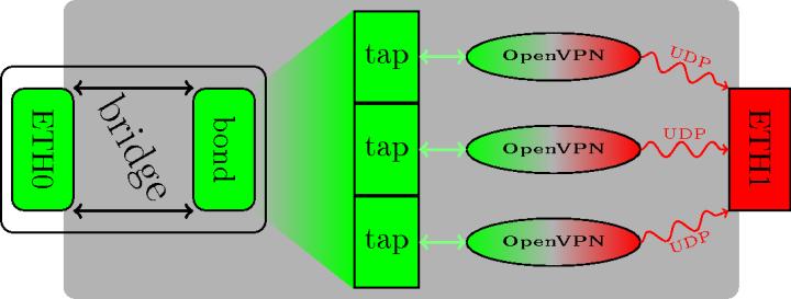 Схема распределённого шифрования трафика