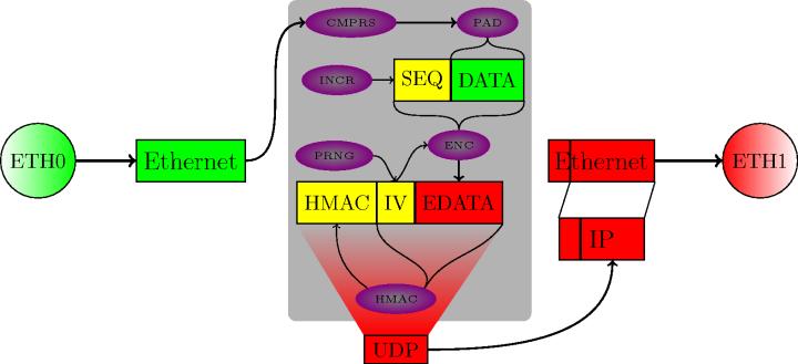 Схема туннелирования канального уровня в OpenVPN